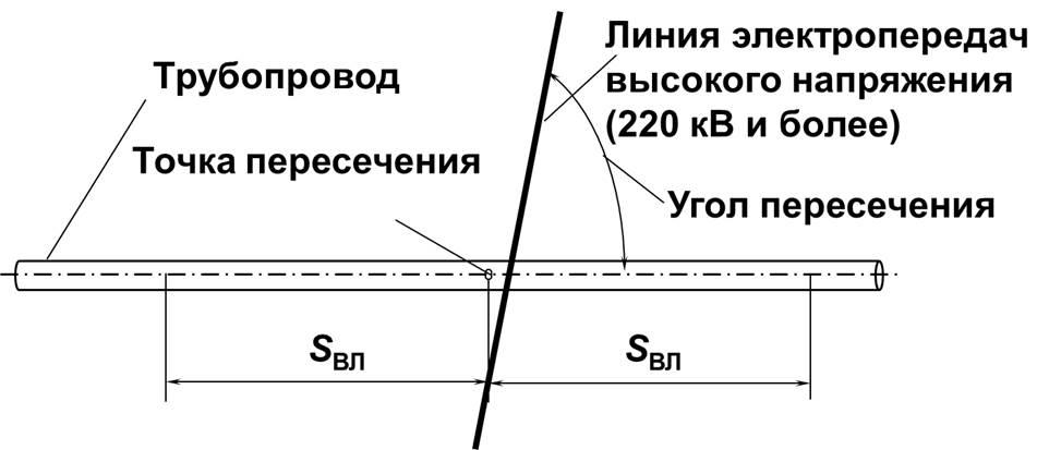 Пересечение вл с газопроводом